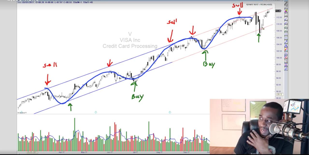 Option trading case study