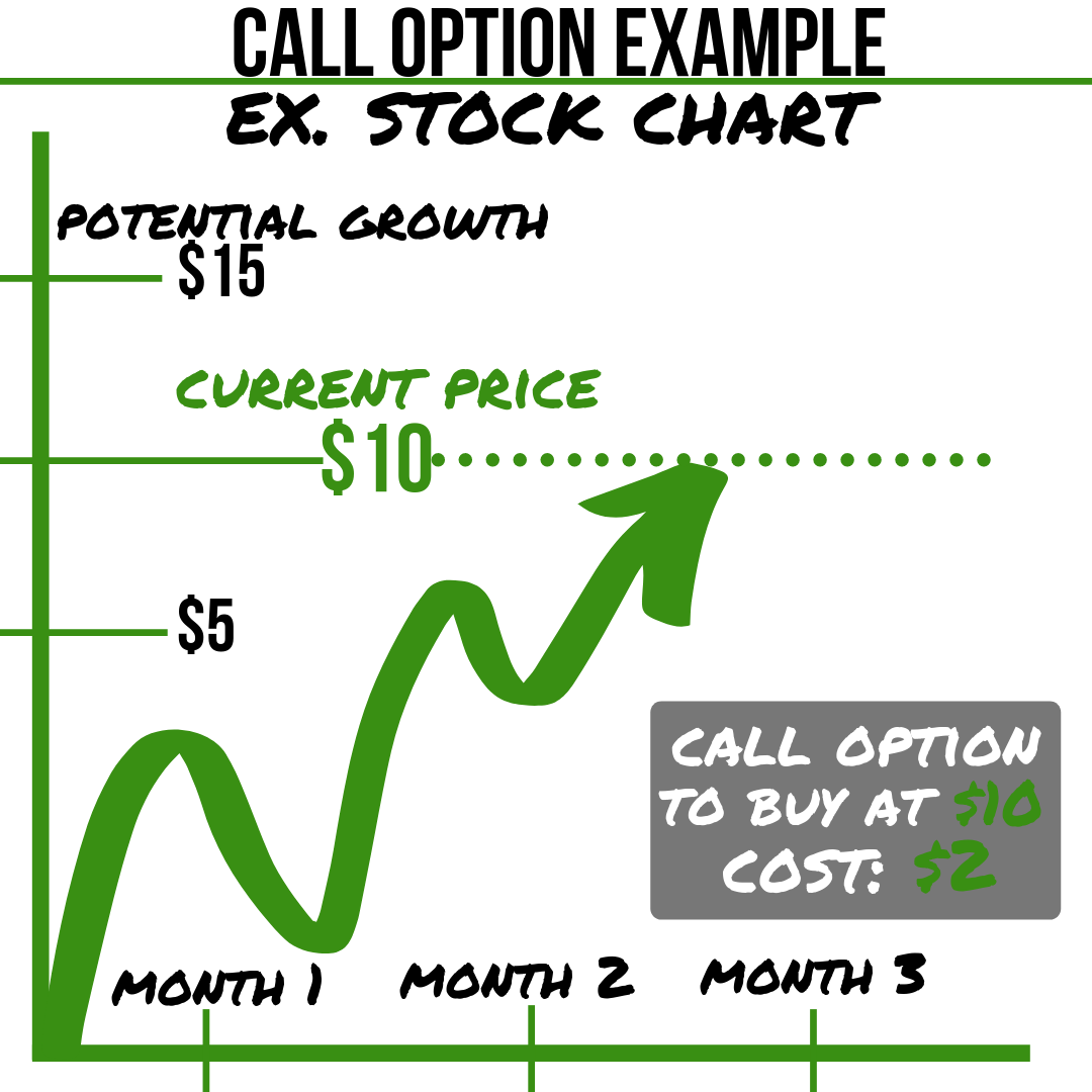 What Are Call Options How To Use Them Jason Brown